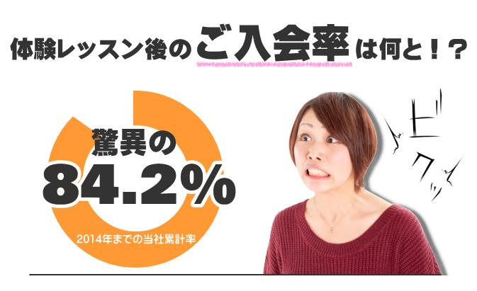 体験レッスン後のご入会率は何と84.2%